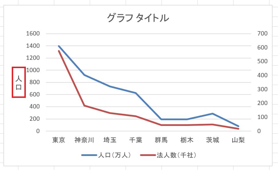 左軸ラベル人口