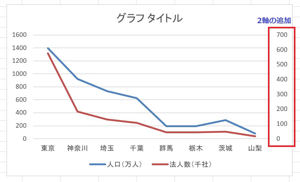 折れ線グラフ2軸追加