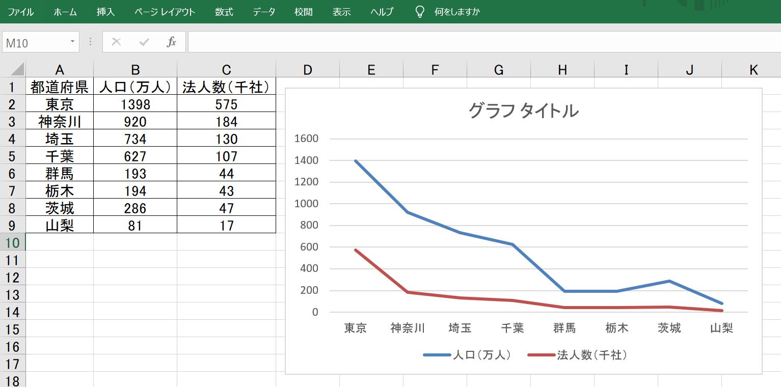 表2の折れ線グラフ2軸